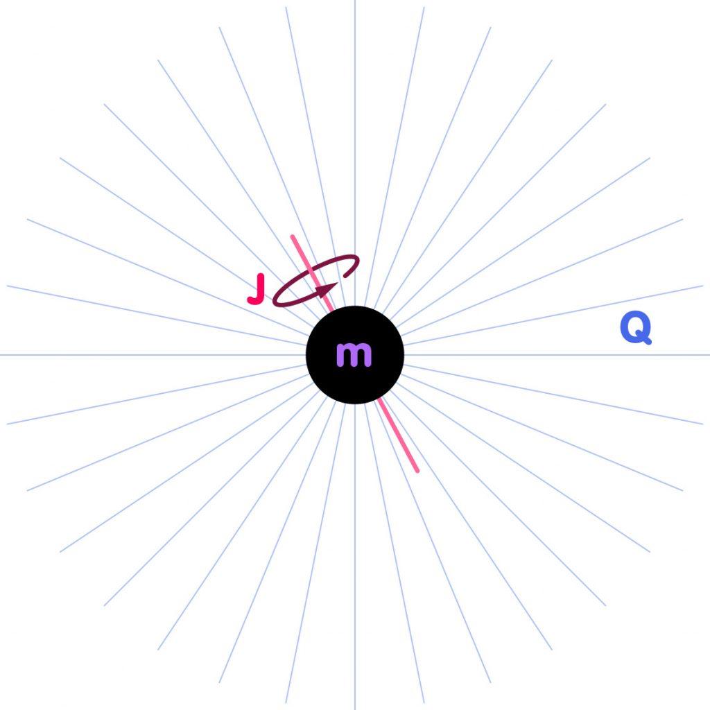 Schemazeichnung Kerr-Newman-Loch mit Masse m, Drehimpuls J und elektrischer Ladung Q