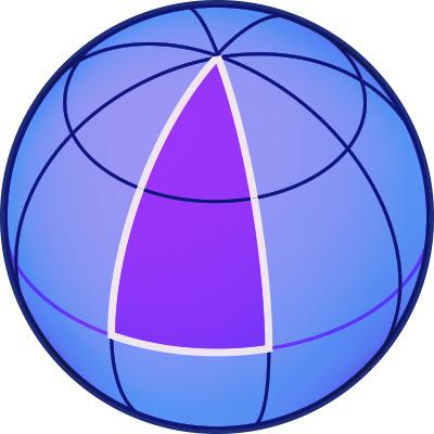 Bild einer Kugelfläche, darauf ein Dreieck, das aus Großkreisabschnitten gebildet ist: Eine Seite ist ein Äquatorabschnitt, die zwei anderen Seiten verbinden den Äquator mit dem Nordpol.