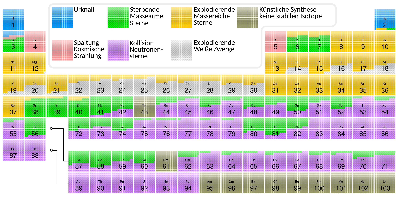 Das Periodensystem der Elemente. Eine Farbkodierung zeigt an, woher die Elemente stammen.