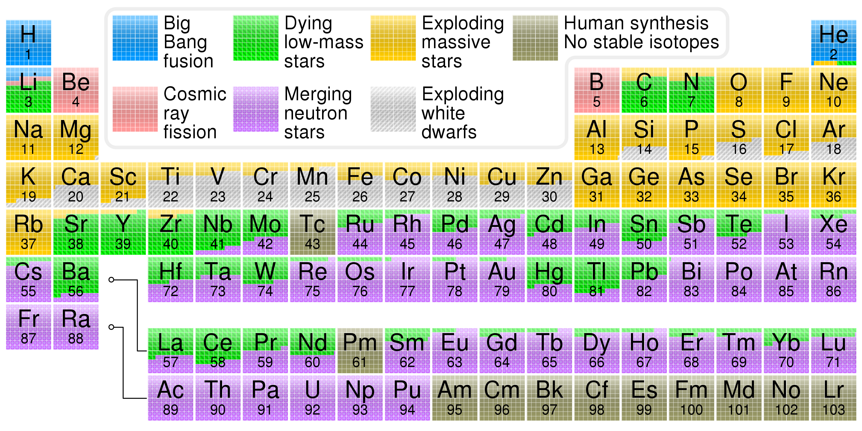 a color-coded periodic table, where colors indicate the elements' origins.