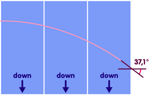 Region of space divided into thin vertical strips; also a light ray coming from the left, being deflected downwards by a total of 37.1 degrees.