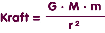 Newtons Kraftgesetz für die Gravitation eines Punktteilchens: Kraftstärke = G mal M mal m durch r-Quadrat.