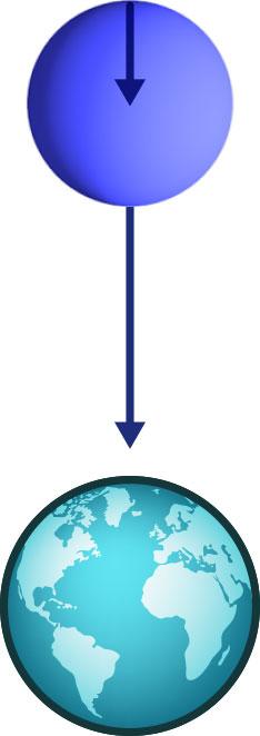 Schnappschuss, der die Wasserkugel während ihres Falls auf die Erde zeigt. Die Kräfte auf die erdnächsten und erdfernsten Teile der Kugel sind durch Pfeile dargestellt.
