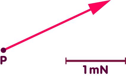 Vektorpfeil zeigt Stärke und Richtung der Kraft auf ein Referenzteilchen an