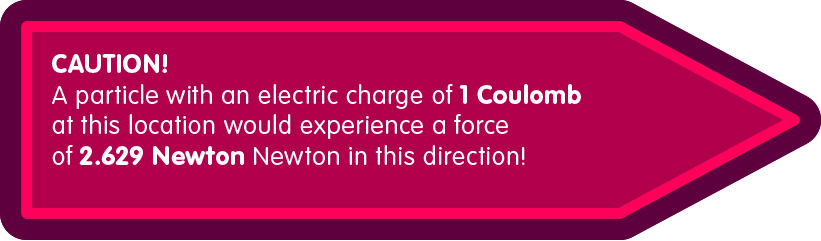 Field sign cautioning the reader that a particle with an electric charge of 1 Coulomb would experience a force of 2.629 Newton to the right.