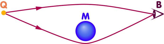 Schemazeichnung Gravitationslinse: Zwei Lichtstrahlen einer fernen Lichtquelle Q streichen an einer Masse M vorbei und werden so aufeinander zugebogen, dass sie beide den Ort des Beobachters B erreichen