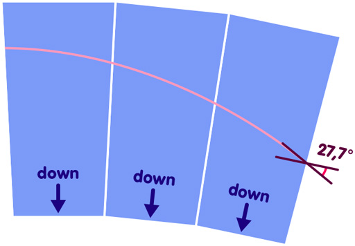 Three wedges (thinner end down) pasted together - in the last one, the angle between the horizontal direction relative to that wedge and the light ray is smaller than in the Euclidean case, namely 27.7 degrees.