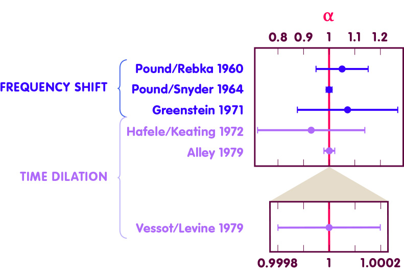 The graphics show values and error bars of α determined by different authors between 1960 and 1979, using frequency shift and time dilation.
