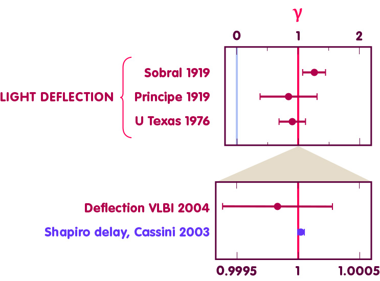 Values and error bars of γ determined by different authors since 1919 through light deflection and Shapiro delay.