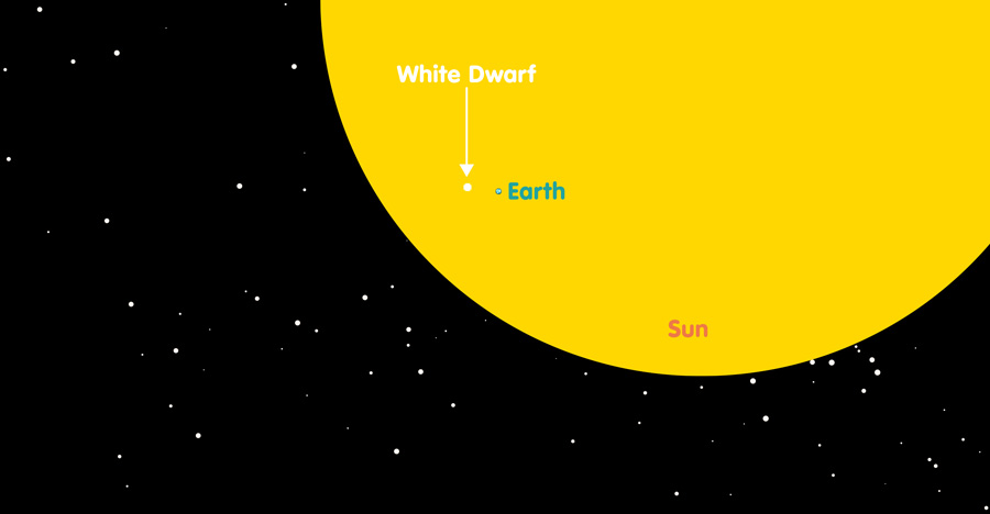 Relative sizes of our sun, the earth, and a typical White Dwarf star