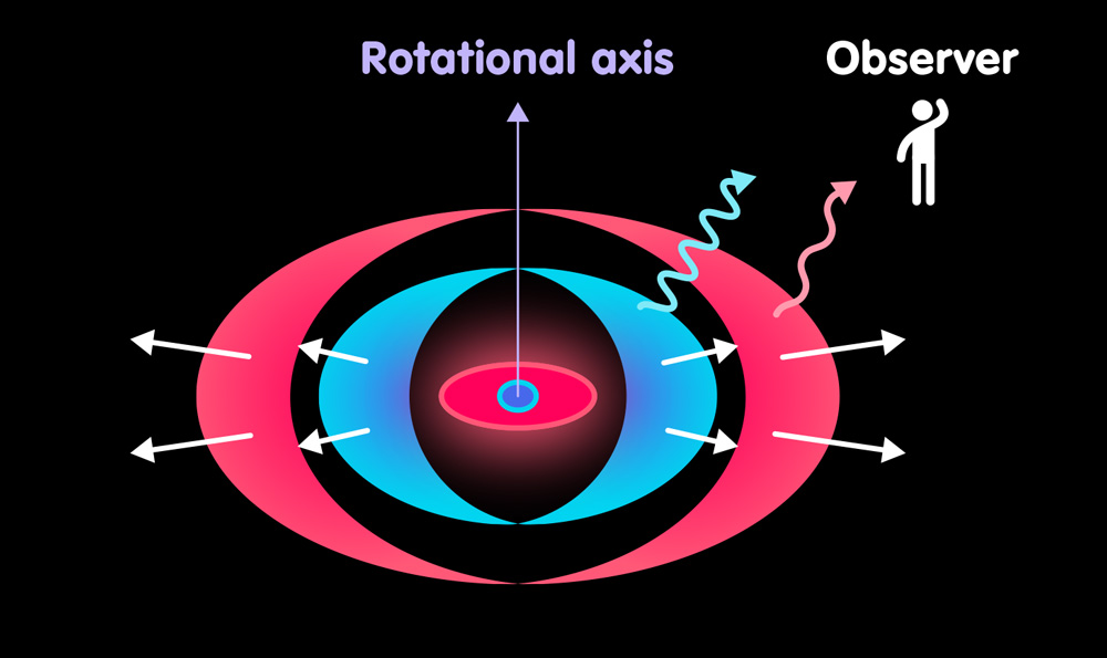 Material gathers in a disk around the rotational axis. An observer sees light emissions from the shining matter.