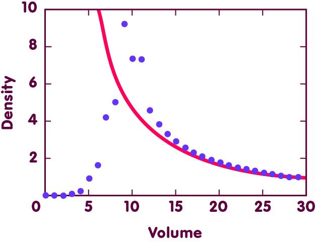 density loop quantum gravity