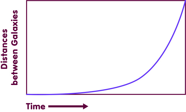 Exponential growth