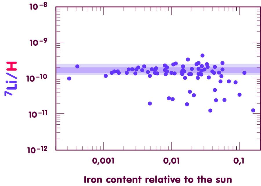 Plotting lithium-7 against iron content: Plateau stars