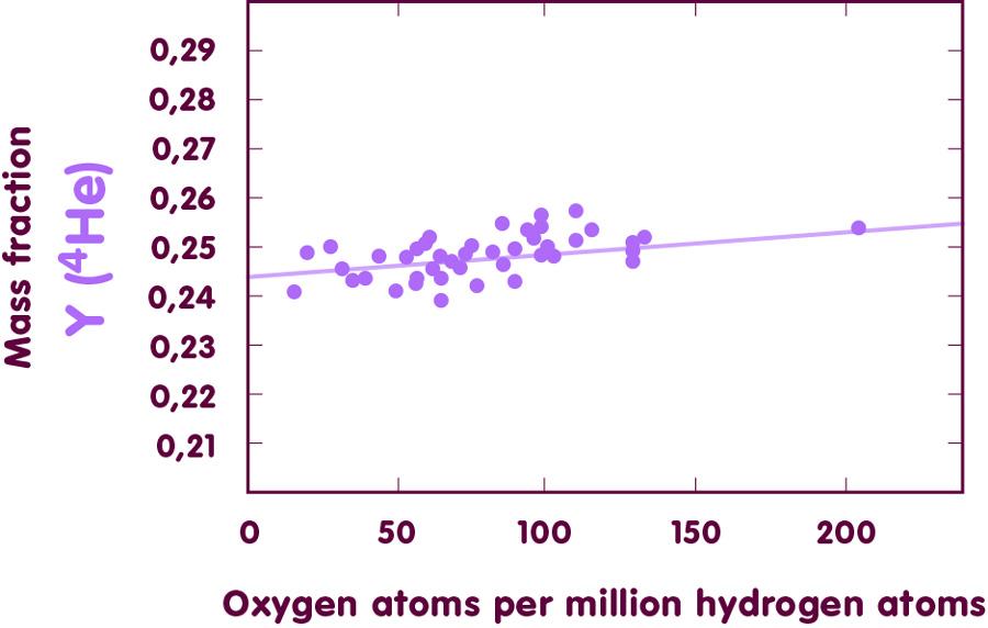 Plotting helium-4 vs. oxygen