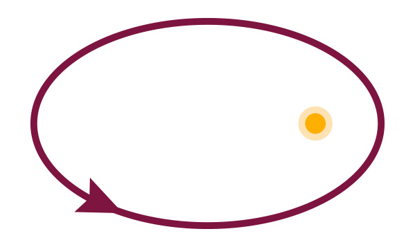 Geschlossene Ellipenbahn eines Planeten