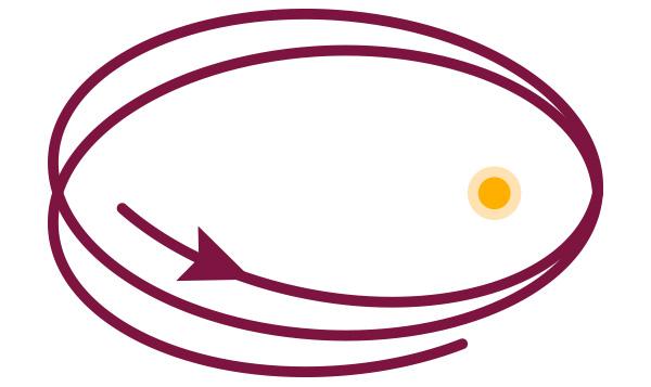 Umlaufbahn eines Planeten mit Periheldrehung