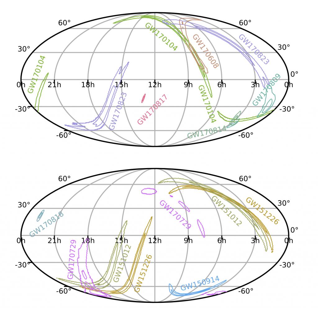 Woher kommen die Signale aus dem GWTC-1? Die langgestreckten Konturen geben an, aus welcher Region mit einer Wahrscheinlichkeit von 50% (innerer Bereich) bzw. 90% (äußerer Bereich) die Gravitationswellen kommen. Bei GW170814, GW170817 und GW170818 sind diese Bereiche deutlich kleiner als bei den anderen Ereignissen: Hier erfolgte der Nachweis durch die beiden LIGO-Detektoren und durch Virgo. <br/>Quelle: B.P. Abbott et al. (LIGO Scientific Collaboration and Virgo Collaboration) Phys. Rev. X 9, 031040