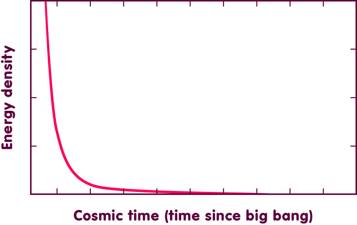 Curve tracing the evolution of energy density in a big bang universe. Near cosmic time zero, the density grows beyond all bounds.