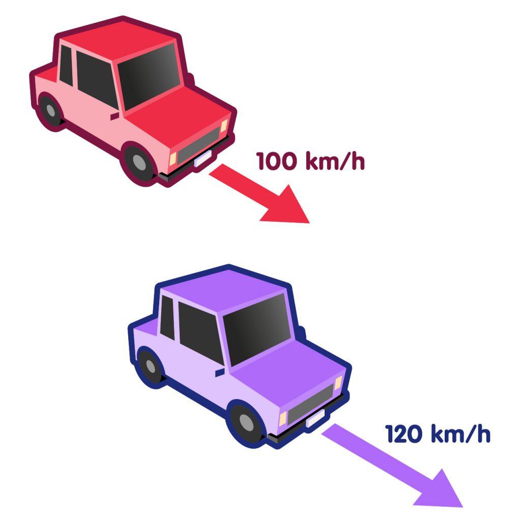 Ein Auto mit 100 km/h, eines mit 120 km/h Geschwindigkeit