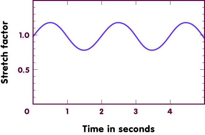 Sine oscillations indicate the stretch factor