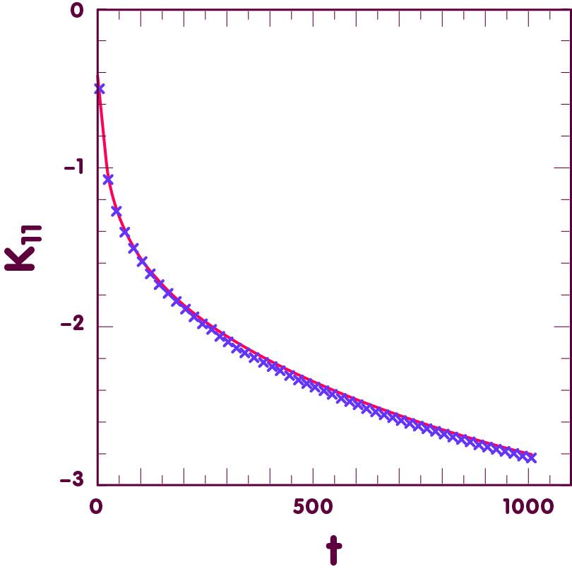Der Parameter K11 ist über der Zeit aufgetragen. Die Grafik zeigt einmal Ergebnisse numerischer Simulationen als Kreuze und einmal die analytische Lösung in rot.