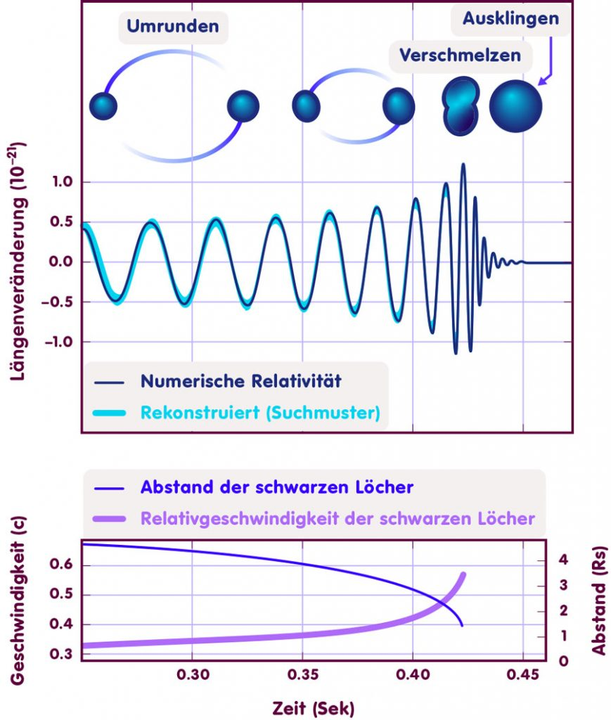 Bildliche Darstellung der miteinander verschmelzenden Schwarzen Löcher, ihr Abstand und die Geschwindigkeit und die entstehende Wellenform nach numerischen Lösungen der Relativitätstheorie