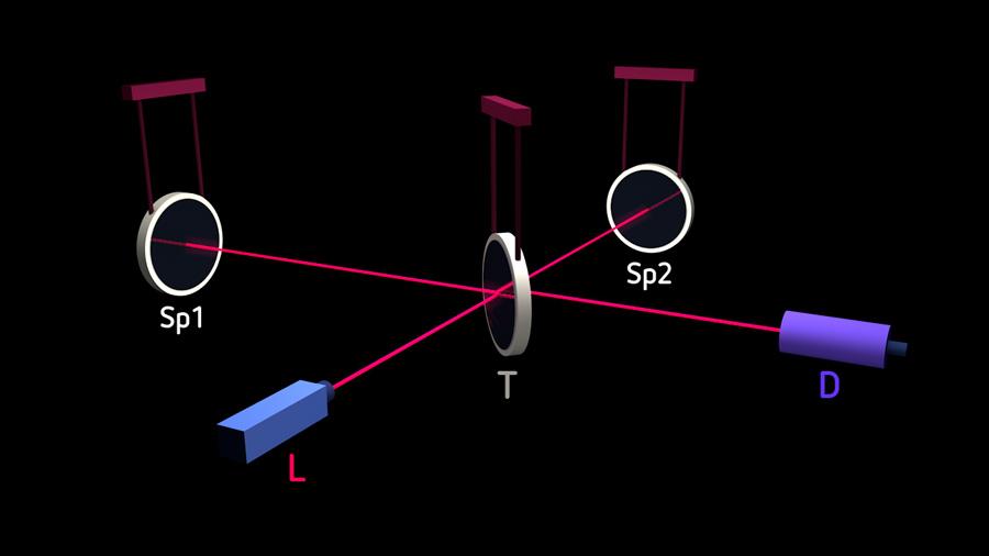Schematischer Aufbau eines interferometrischen Gravitationswellen-Detektors