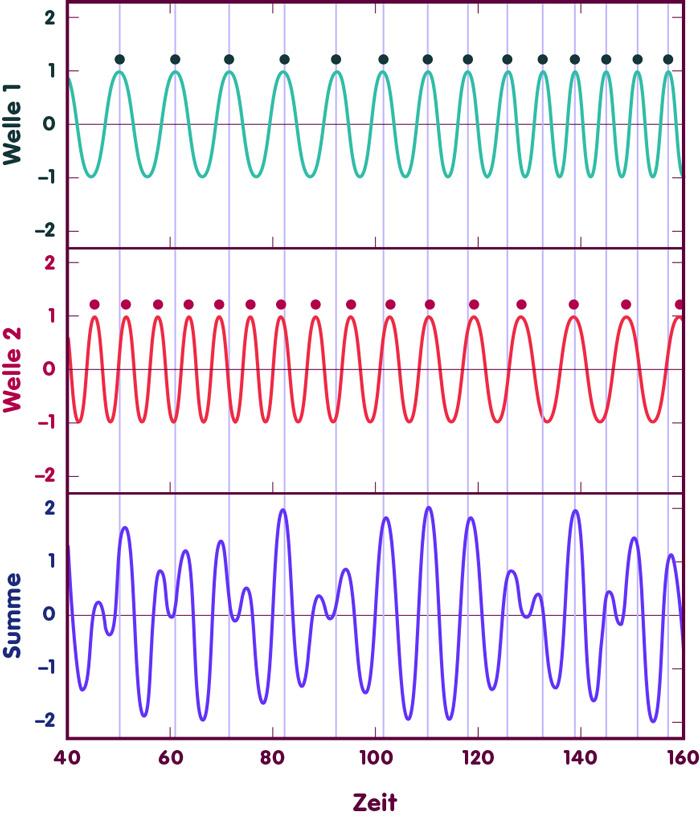 Überlagerung von zwei durch Gravitationswellen beeinflusste Laserwellen erzeugt ein komplexes Signal am Detektorausgang