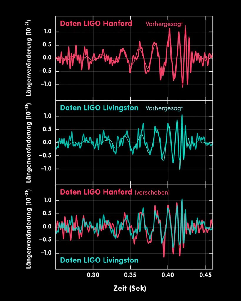 Zeitlicher Verlauf des empfangenen Gravitationswellensignals GW150914 an beiden LIGO-Detektoren und Vergleich mit numerischen Lösungen