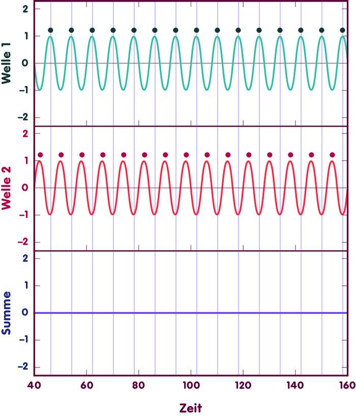 Destruktive Interferenz von zwei identischen Laserwellen erzeugt eine Auslöschung des Lichts