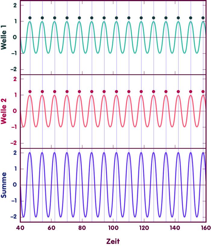 Konstruktive Interferenz von zwei identischen Laserwellen erzeugt Laserlicht doppelter Amplitude