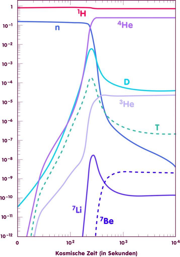 Evolution der Massenanteile für die verschiedenen leichten Elemente