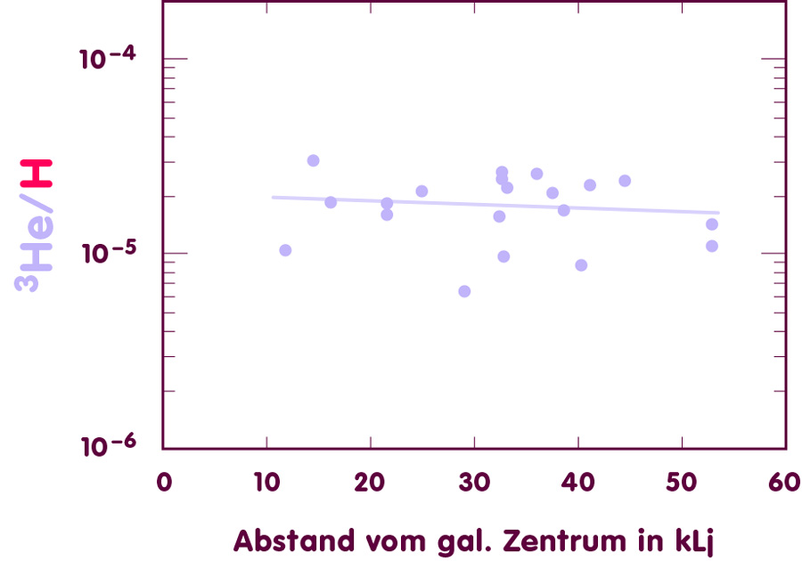 Helium-3-Häufigkeit in Abhängigkeit vom Abstand zum galaktischen Zentrum