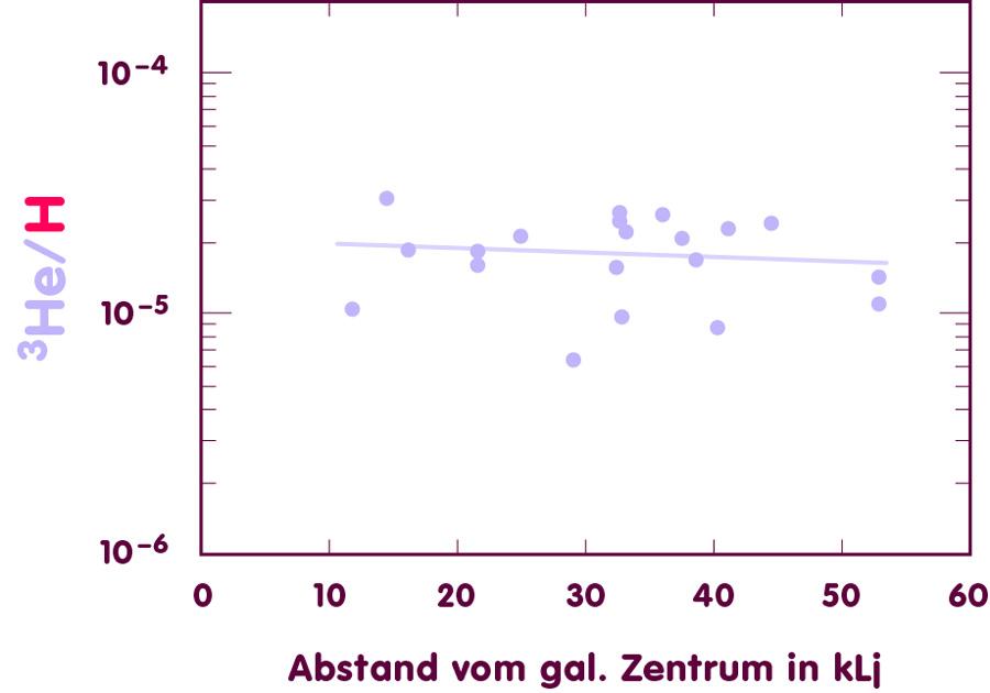 Plotting helium-3 vs. galactic distance