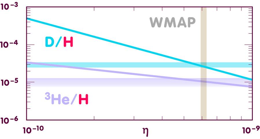 Häufigkeiten für Deuterium und Helium-3, aufgetragen gegen Eta
