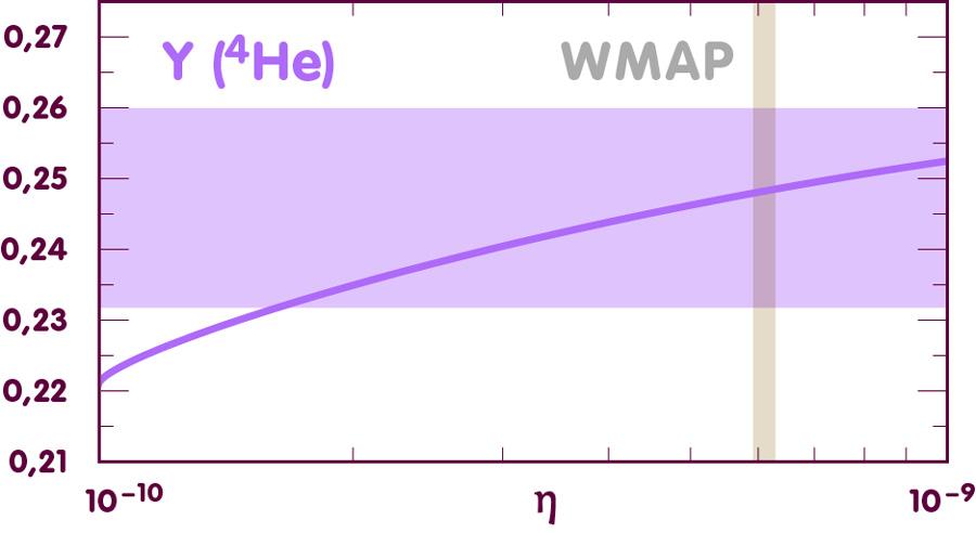 Plot for helium-4 abundance against eta