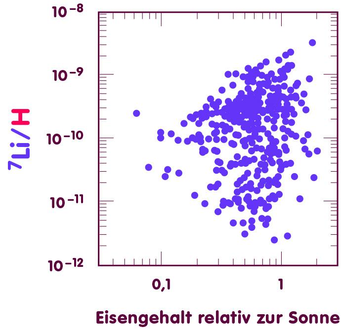 Diagramm, in dem für verschiedene Sterne Eisengehalt (waagerechte Achse) und Lithium-7-Gehalt (senkrechte Achse) aufgetragen sind: Junge Sterne