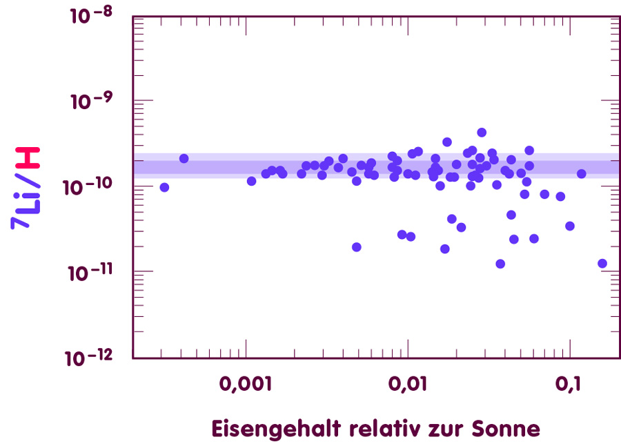 Diagramm, in dem für verschiedene Sterne Eisengehalt (waagerechte Achse) und Lithium-7-Gehalt (senkrechte Achse) aufgetragen sind: Plateausterne