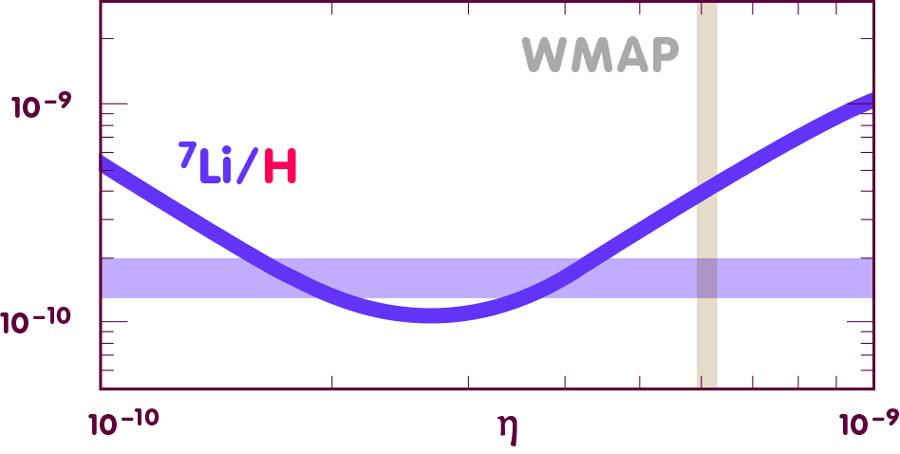 Diagramm, in dem die Lithium-7-Häufigkeit gegen Eta aufgetragen ist