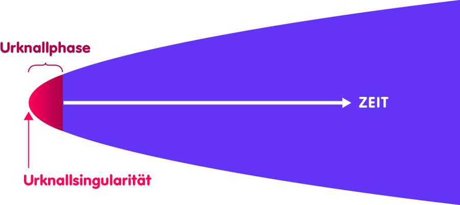 Schematische Darstellung der Evolution des Universums: Ganz links der Urknall, rechts daneben in rot eine 'Urknallphase', daneben in violett die spätere Geschichte des Kosmos bis zur Jetztzeit