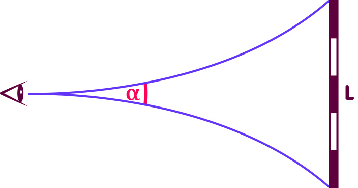 The angular size of an object of spatial extent L in a space with negative curvature