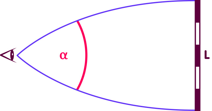 The angular size of an object of spatial extent L in a space with positive curvature