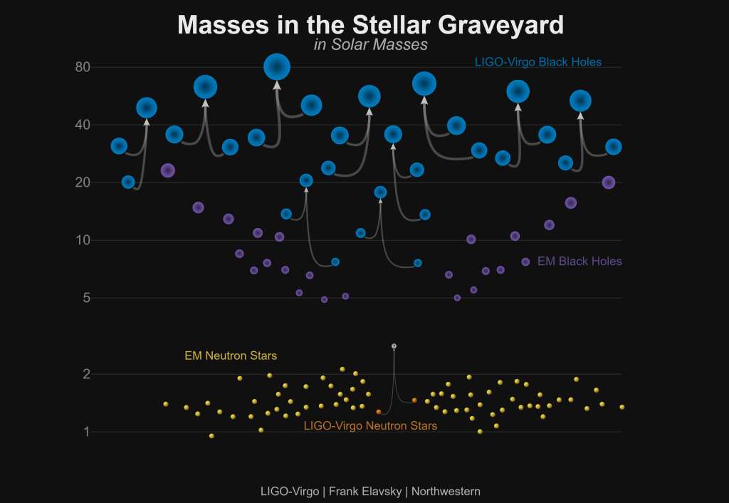Visualisierung der 11 verschmelzenden Objekte, die im ersten Gravitationswellenkatalog publiziert wurden. Die Lage der Kreise im Diagramm deutet an, wie massereich (in Sonnenmassen) die Objekte sind. Die Pfeile verbinden jeweils die beiden Ausgangsobjekte mit dem Ergebnis der Verschmelzung. Die Kreise ohne Pfeile stellen die bisher beobachteten einzelnen Objekte des gleichen Typs (lila: Schwarze Löcher, gelb: Neutronensterne) dar. <br/>Quelle: LIGO/VIrgo/Northwestern Univ./Frank Elavsky