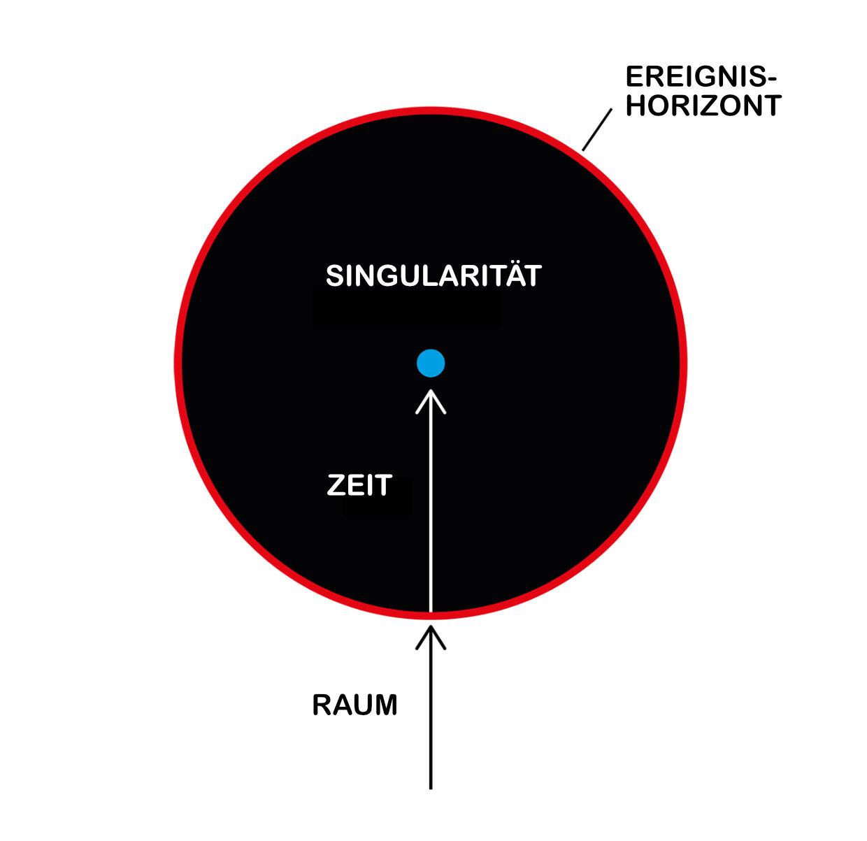 Ein schwarzer Kreis symbolisiert ein schwarzes Loch, in seiner Mitte ist als blauer Punkt die Singularität dargestellt. Der Raum endet am äußersten Rand des Kreises, dem Ereignishorizont