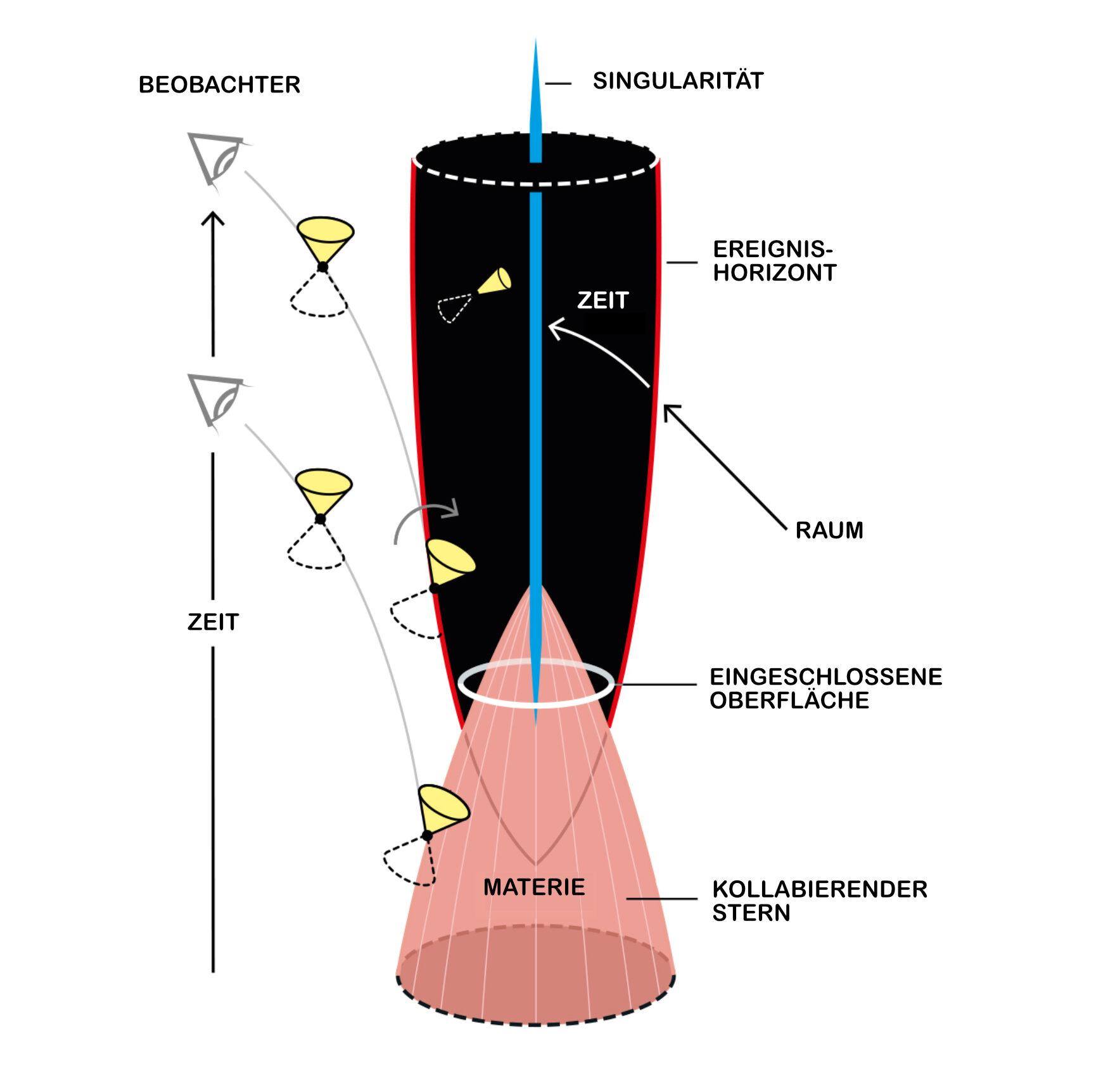 Das Bild veranschaulicht den Kollaps von Materie in eine eingeschlossene Oberfläche. Als Strahl in der Mitte ist die Singularität dargestellt. Lichtkegel fallen in das Schwarze Loch.