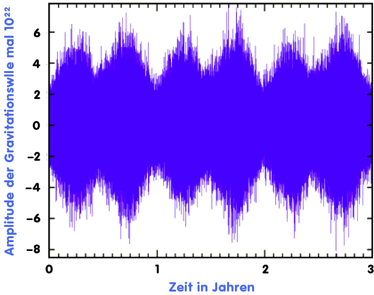 Periodische Variation der Signale eines Weißen Zwerg-Doppelsternsystems
