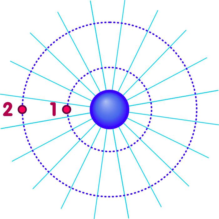 Feldlinien um Ladung, 2D, Kraftstärke