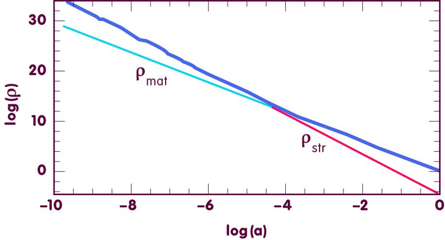 [Abb. aus M. Ahmed et al., Physical Review D69, 103523 (2004); astro-ph/0209274 / Redesign: Daniela Leitner für Einstein Online]