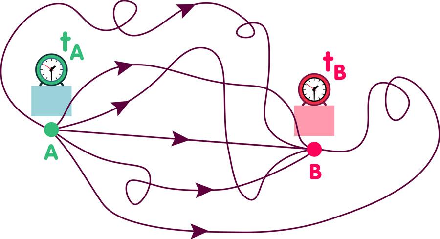 Teilchenreise von A nach B (viele Pfade)